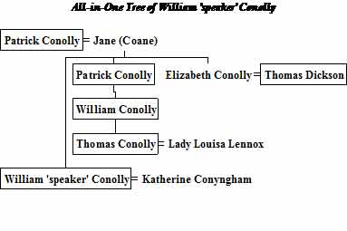 Family Tree of Conolly of BAllyshannon