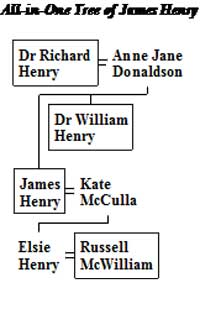 Family Tree of Henry of Clones